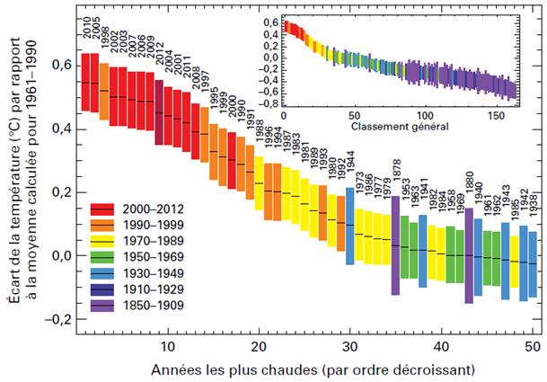 climatosceptique graph1